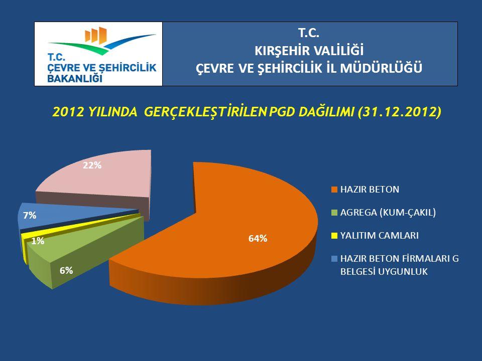 T.C. KIRŞEHİR VALİLİĞİ ÇEVRE VE ŞEHİRCİLİK İL MÜDÜRLÜĞÜ 2012 YILINDA GERÇEKLEŞTİRİLEN PGD DAĞILIMI (31.12.2012)