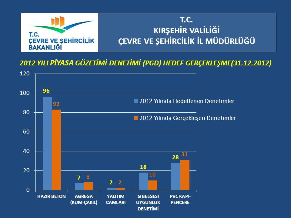 T.C. KIRŞEHİR VALİLİĞİ ÇEVRE VE ŞEHİRCİLİK İL MÜDÜRLÜĞÜ 2012 YILI PİYASA GÖZETİMİ DENETİMİ (PGD) HEDEF GERÇEKLEŞME(31.12.2012)