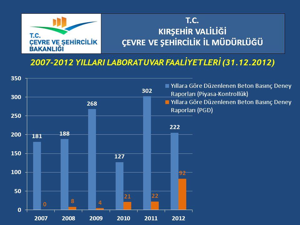 T.C. KIRŞEHİR VALİLİĞİ ÇEVRE VE ŞEHİRCİLİK İL MÜDÜRLÜĞÜ 2007-2012 YILLARI LABORATUVAR FAALİYETLERİ (31.12.2012)
