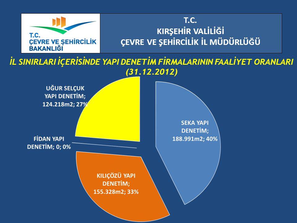 T.C. KIRŞEHİR VALİLİĞİ ÇEVRE VE ŞEHİRCİLİK İL MÜDÜRLÜĞÜ İL SINIRLARI İÇERİSİNDE YAPI DENETİM FİRMALARININ FAALİYET ORANLARI (31.12.2012)