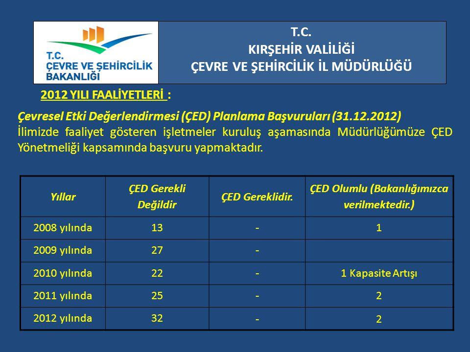 T.C. KIRŞEHİR VALİLİĞİ ÇEVRE VE ŞEHİRCİLİK İL MÜDÜRLÜĞÜ 2012 YILI FAALİYETLERİ : Çevresel Etki Değerlendirmesi (ÇED) Planlama Başvuruları (31.12.2012)