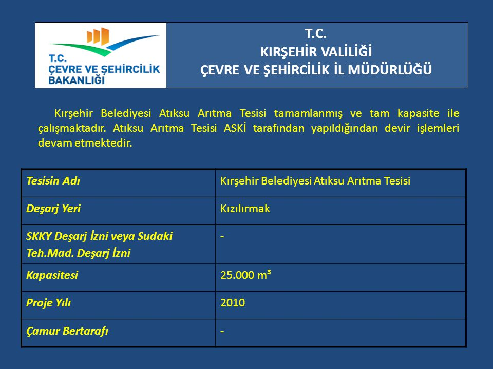 T.C. KIRŞEHİR VALİLİĞİ ÇEVRE VE ŞEHİRCİLİK İL MÜDÜRLÜĞÜ Kırşehir Belediyesi Atıksu Arıtma Tesisi tamamlanmış ve tam kapasite ile çalışmaktadır. Atıksu