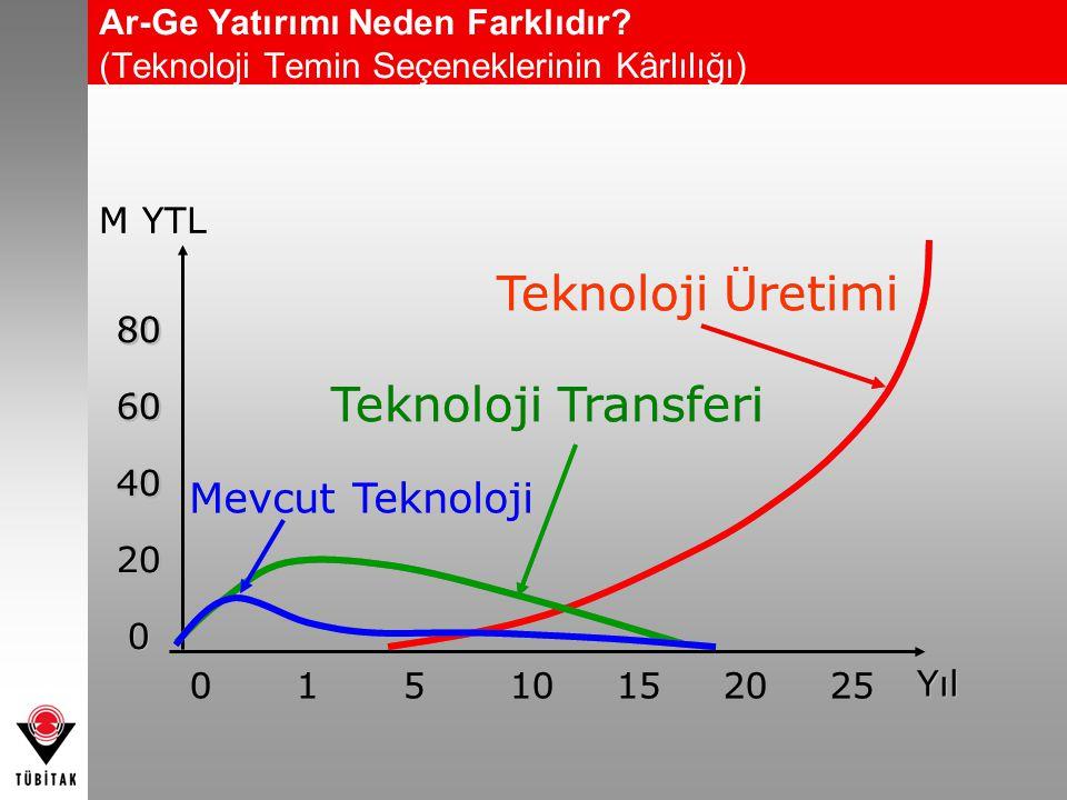 806040200806040200 M YTL 01510152025 YılYıl Teknoloji Üretimi Teknoloji Transferi Mevcut Teknoloji Ar-Ge Yatırımı Neden Farklıdır? (Teknoloji Temin Se