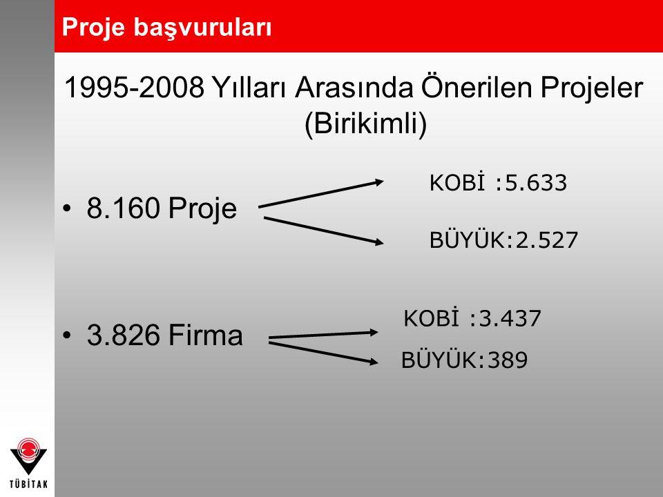 1995-2008 Yılları Arasında Önerilen Projeler (Birikimli) 8.160 Proje 3.826 Firma KOBİ :3.437 BÜYÜK:389 KOBİ :5.633 BÜYÜK:2.527 Proje başvuruları