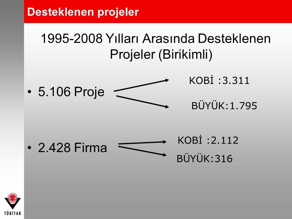 1995-2008 Yılları Arasında Desteklenen Projeler (Birikimli) 5.106 Proje 2.428 Firma KOBİ :2.112 BÜYÜK:316 KOBİ :3.311 BÜYÜK:1.795 Desteklenen projeler