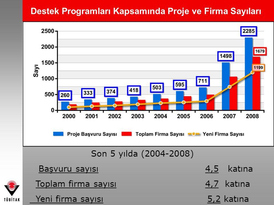 Destek Programları Kapsamında Proje ve Firma Sayıları Son 5 yılda (2004-2008) Başvuru sayısı 4,5 katına Toplam firma sayısı 4,7 katına Yeni firma sayı