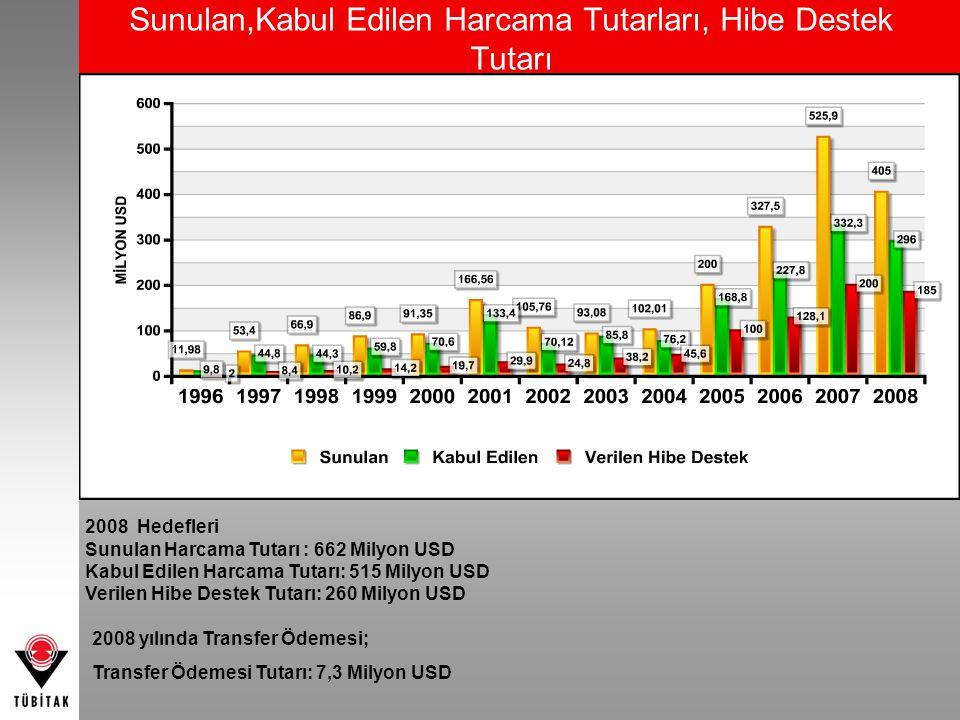 Sunulan,Kabul Edilen Harcama Tutarları, Hibe Destek Tutarı 2008 yılında Transfer Ödemesi; Transfer Ödemesi Tutarı: 7,3 Milyon USD 2008 Hedefleri Sunul