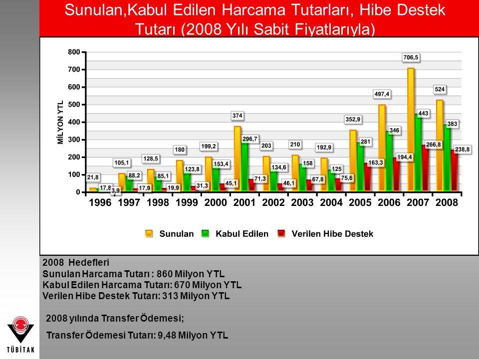 Sunulan,Kabul Edilen Harcama Tutarları, Hibe Destek Tutarı (2008 Yılı Sabit Fiyatlarıyla) 2008 yılında Transfer Ödemesi; Transfer Ödemesi Tutarı: 9,48