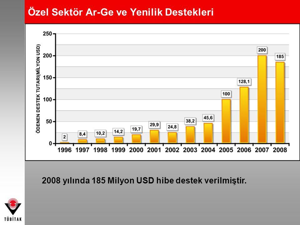 Özel Sektör Ar-Ge ve Yenilik Destekleri 2008 yılında 185 Milyon USD hibe destek verilmiştir.