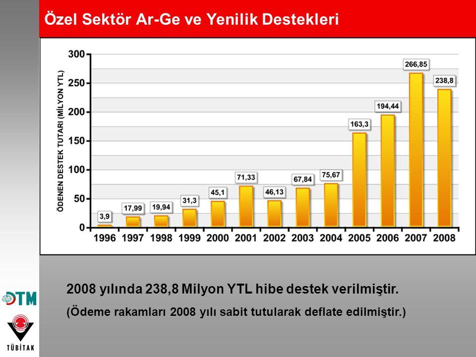 Özel Sektör Ar-Ge ve Yenilik Destekleri 2008 yılında 238,8 Milyon YTL hibe destek verilmiştir. (Ödeme rakamları 2008 yılı sabit tutularak deflate edil
