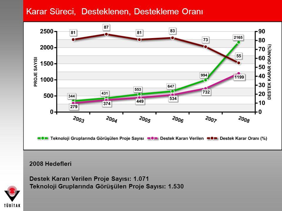 Karar Süreci, Desteklenen, Destekleme Oranı 2008 Hedefleri Destek Kararı Verilen Proje Sayısı: 1.071 Teknoloji Gruplarında Görüşülen Proje Sayısı: 1.5