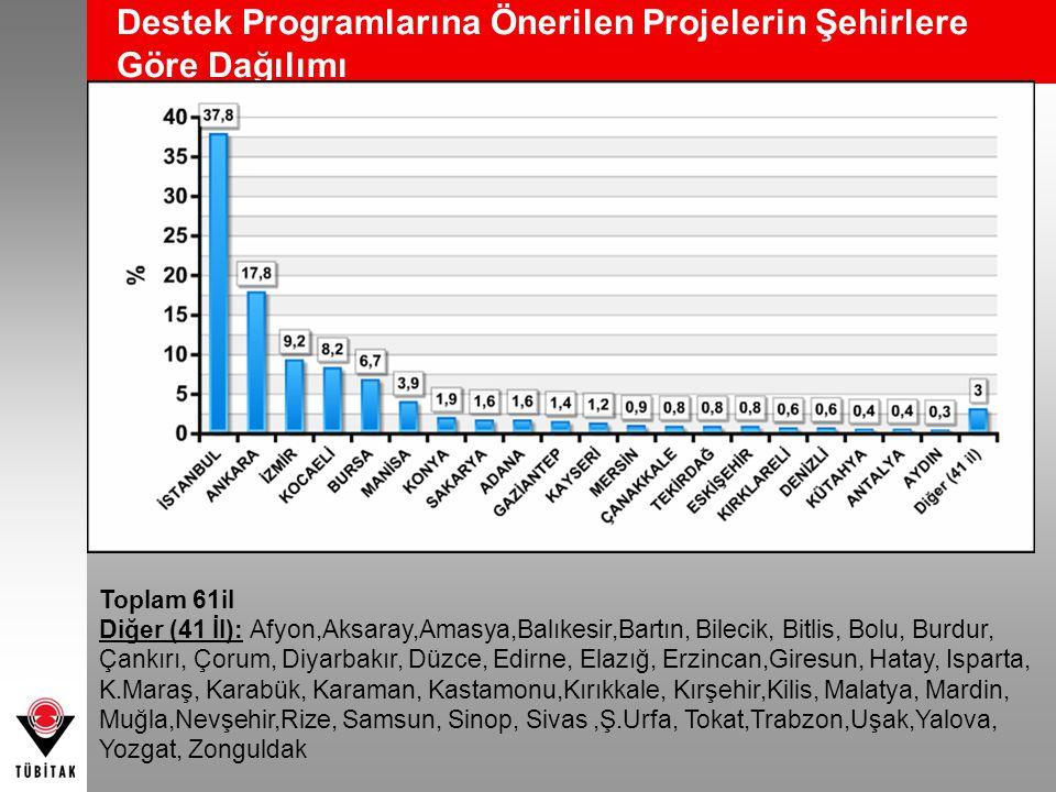 Destek Programlarına Önerilen Projelerin Şehirlere Göre Dağılımı Toplam 61il Diğer (41 İl): Afyon,Aksaray,Amasya,Balıkesir,Bartın, Bilecik, Bitlis, Bo
