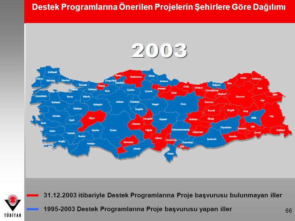 66 Destek Programlarına Önerilen Projelerin Şehirlere Göre Dağılımı 31.12.2003 itibariyle Destek Programlarına Proje başvurusu bulunmayan iller 1995-2
