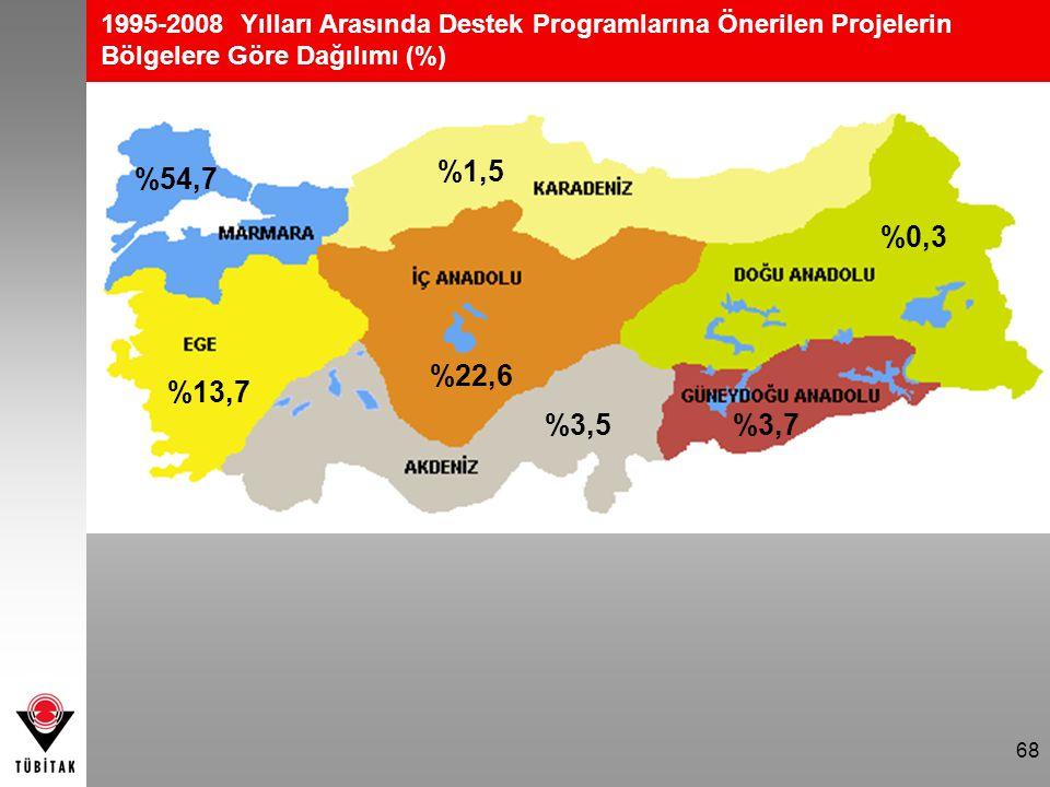 68 1995-2008 Yılları Arasında Destek Programlarına Önerilen Projelerin Bölgelere Göre Dağılımı (%) %22,6 %54,7 %13,7 %3,5%3,7 %0,3 %1,5