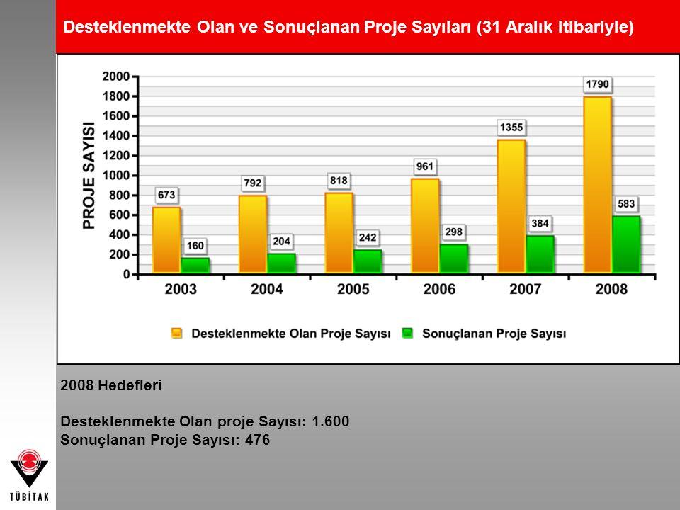 Desteklenmekte Olan ve Sonuçlanan Proje Sayıları (31 Aralık itibariyle) 2008 Hedefleri Desteklenmekte Olan proje Sayısı: 1.600 Sonuçlanan Proje Sayısı