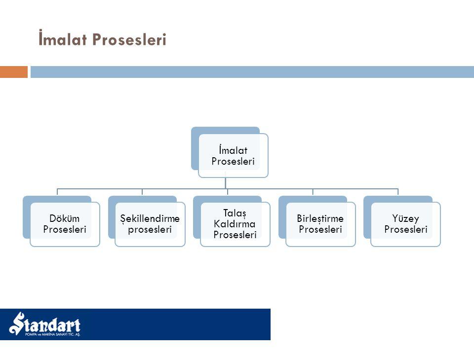 İ malat Prosesleri Döküm Prosesleri Şekillendirme prosesleri Talaş Kaldırma Prosesleri Birleştirme Prosesleri Yüzey Prosesleri