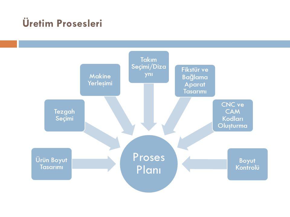Üretim Prosesleri Proses Planı Ürün Boyut Tasarımı Tezgah Seçimi Makine Yerleşimi Takım Seçimi/Diza ynı Fikstür ve Ba ğ lama Aparat Tasarımı CNC ve CAM Kodları Oluşturma Boyut Kontrolü