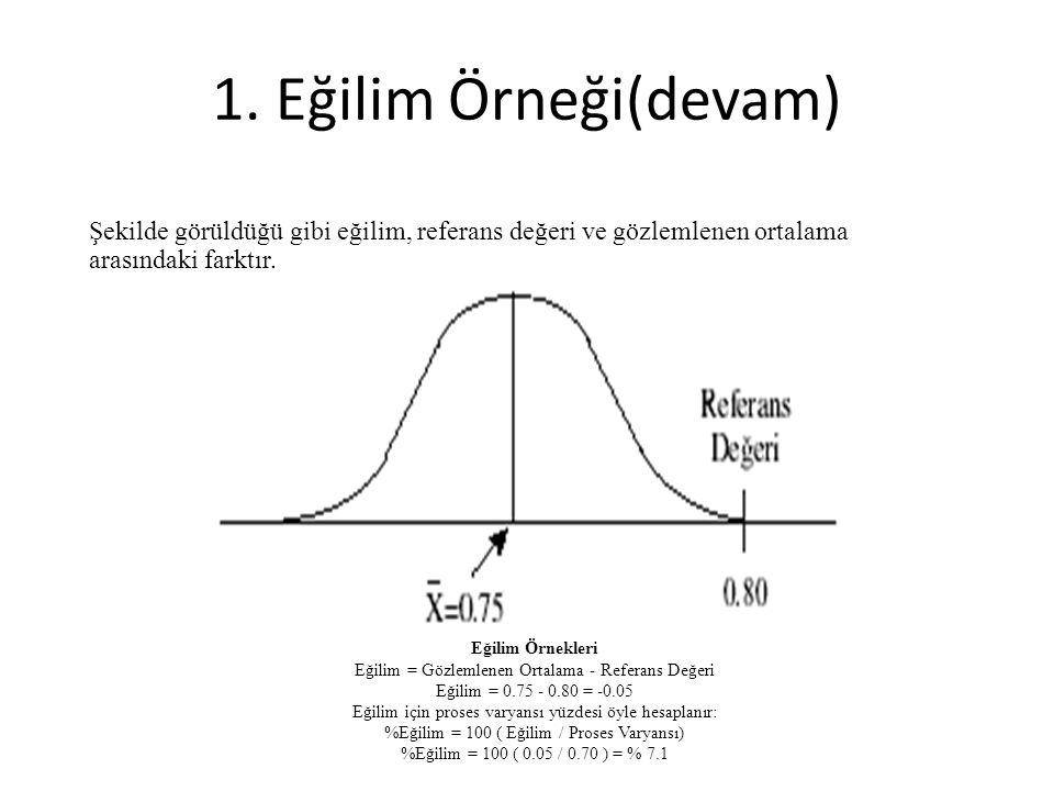 Şekilde görüldüğü gibi eğilim, referans değeri ve gözlemlenen ortalama arasındaki farktır. Eğilim Örnekleri Eğilim = Gözlemlenen Ortalama - Referans D