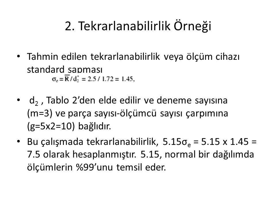 Tahmin edilen tekrarlanabilirlik veya ölçüm cihazı standard sapması d 2, Tablo 2'den elde edilir ve deneme sayısına (m=3) ve parça sayısı-ölçümcü sayı