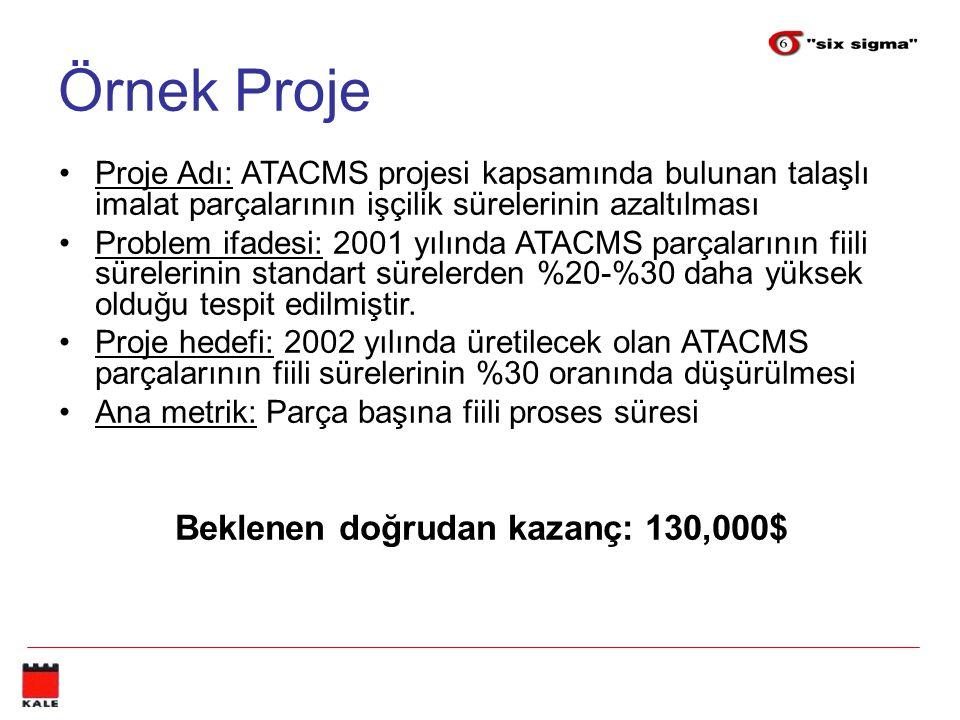 Örnek Proje Proje Adı: ATACMS projesi kapsamında bulunan talaşlı imalat parçalarının işçilik sürelerinin azaltılması Problem ifadesi: 2001 yılında ATA