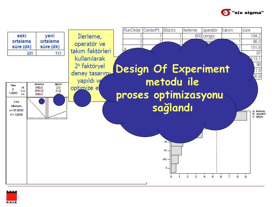 113225 yeni ortalama süre (dk) eski ortalama süre (dk) İlerleme, operatör ve takım faktörleri kullanılarak 2 k faktöryel deney tasarımı yapıldı ve opt
