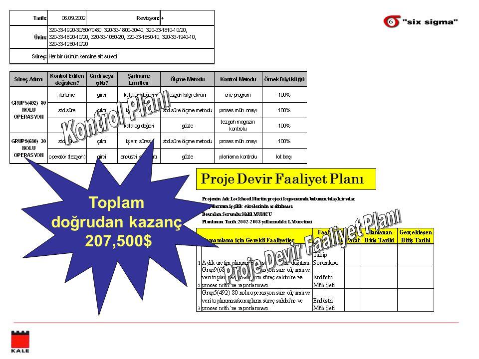 Proje Devir Faaliyet Planı Toplam doğrudan kazanç 207,500$