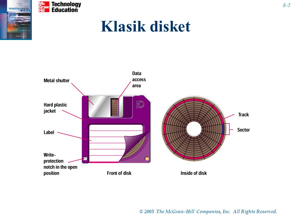 © 2005 The McGraw-Hill Companies, Inc. All Rights Reserved. 8-5 Klasik disket