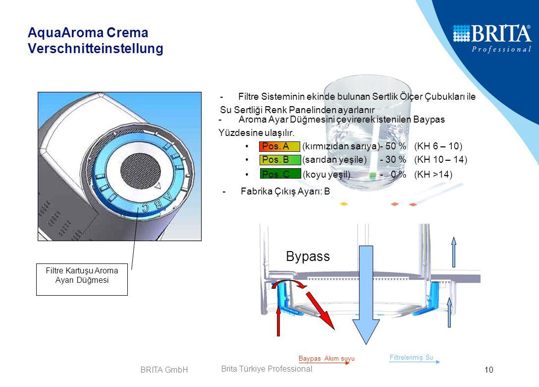 BRITA GmbH10 -Aroma Ayar Düğmesini çevirerek istenilen Baypas Yüzdesine ulaşılır. Pos. A (kırmızıdan sarıya)- 50 % (KH 6 – 10) Pos. B (sarıdan yeşile)