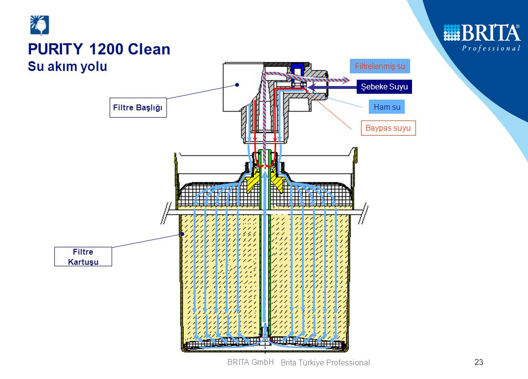 BRITA GmbH23 Filtre Başlığı Filtre Kartuşu PURITY 1200 Clean Su akım yolu Şebeke Suyu Ham su Baypas suyu Filtrelenmiş su Brita Türkiye Professional