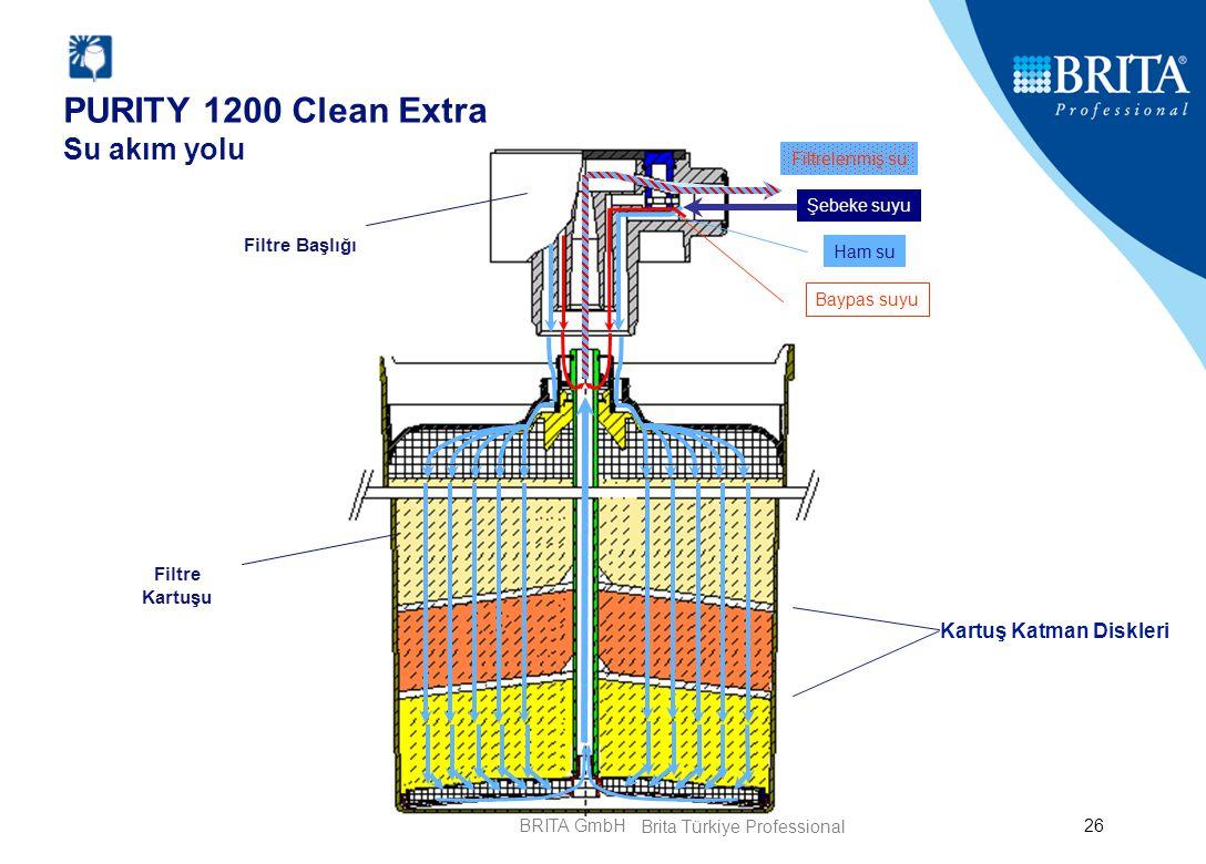 BRITA GmbH26 Filtre Başlığı Filtre Kartuşu Kartuş Katman Diskleri PURITY 1200 Clean Extra Su akım yolu Şebeke suyu Ham su Baypas suyu Filtrelenmiş su