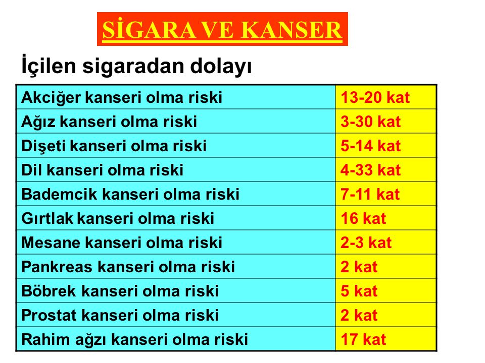 SİGARA VE KANSER Akciğer kanseri olma riski13-20 kat Ağız kanseri olma riski3-30 kat Dişeti kanseri olma riski5-14 kat Dil kanseri olma riski4-33 kat