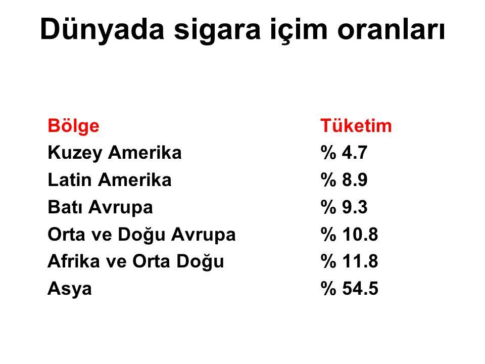 Dünyadaki sigaraların % 2'si ve bölgedeki sigaraların %14 ü Türkiye'de içiliyor Kaynak : Usda ve Dünya Bankası 2001 Sigara içicilerin büyük çoğunluğu gelişmekte olan ülkelerde yaşamaktadır!