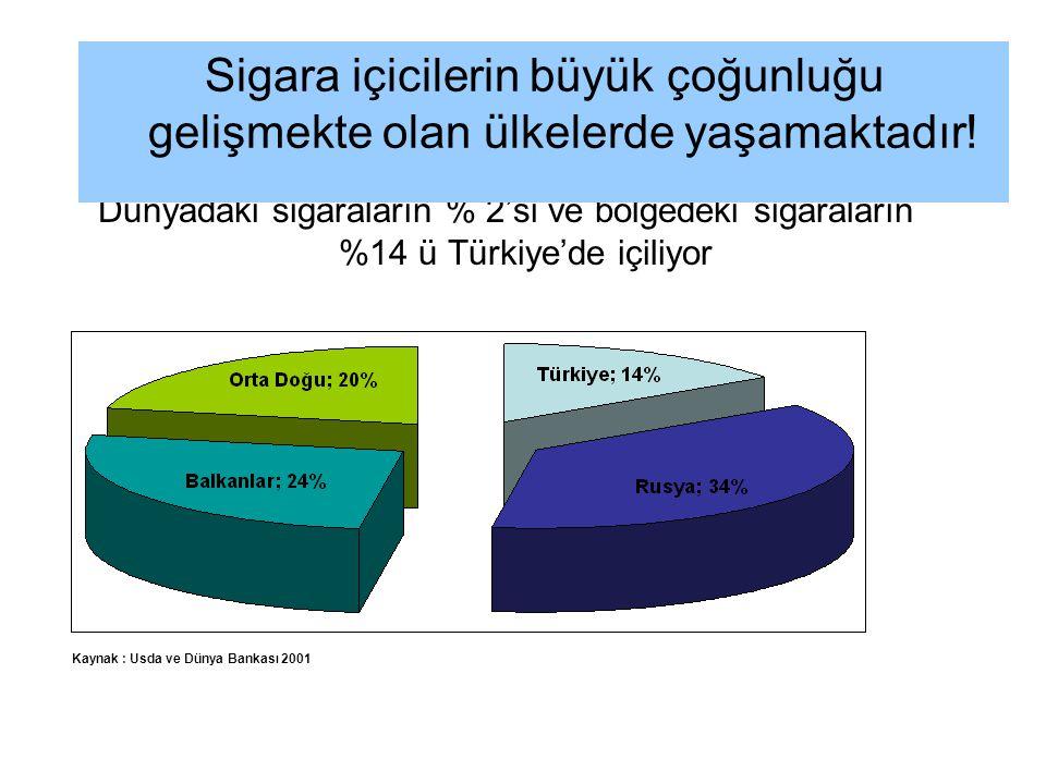 Dünyadaki sigaraların % 2'si ve bölgedeki sigaraların %14 ü Türkiye'de içiliyor Kaynak : Usda ve Dünya Bankası 2001 Sigara içicilerin büyük çoğunluğu