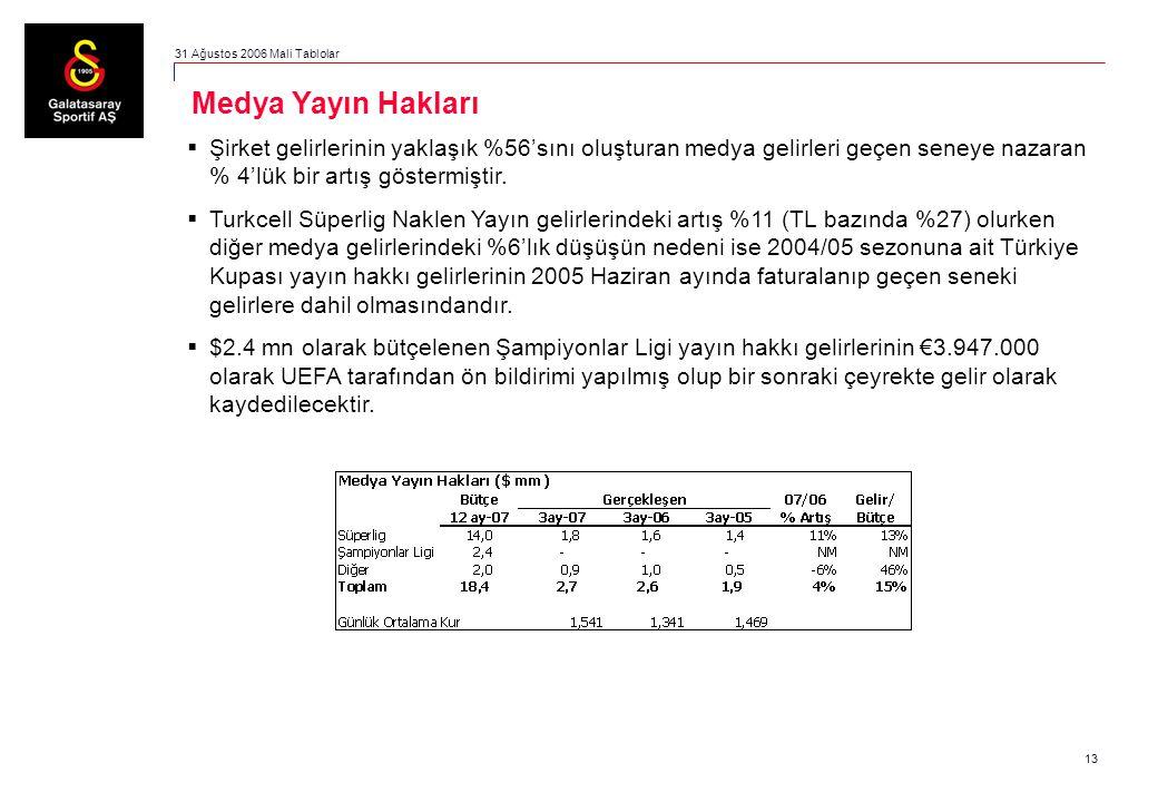 13  Şirket gelirlerinin yaklaşık %56'sını oluşturan medya gelirleri geçen seneye nazaran % 4'lük bir artış göstermiştir.  Turkcell Süperlig Naklen Y