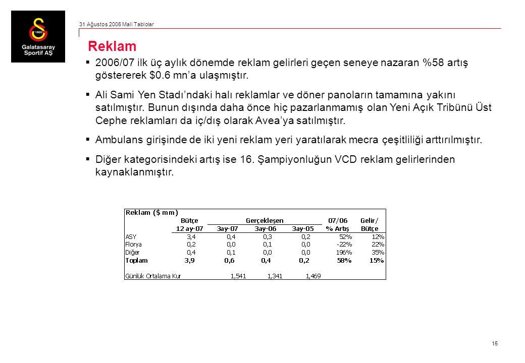 15  2006/07 ilk üç aylık dönemde reklam gelirleri geçen seneye nazaran %58 artış göstererek $0.6 mn'a ulaşmıştır.  Ali Sami Yen Stadı'ndaki halı rek
