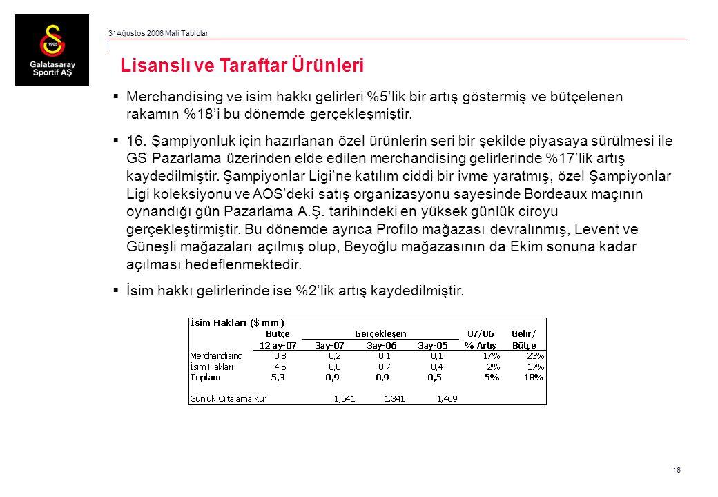 16  Merchandising ve isim hakkı gelirleri %5'lik bir artış göstermiş ve bütçelenen rakamın %18'i bu dönemde gerçekleşmiştir.  16. Şampiyonluk için h
