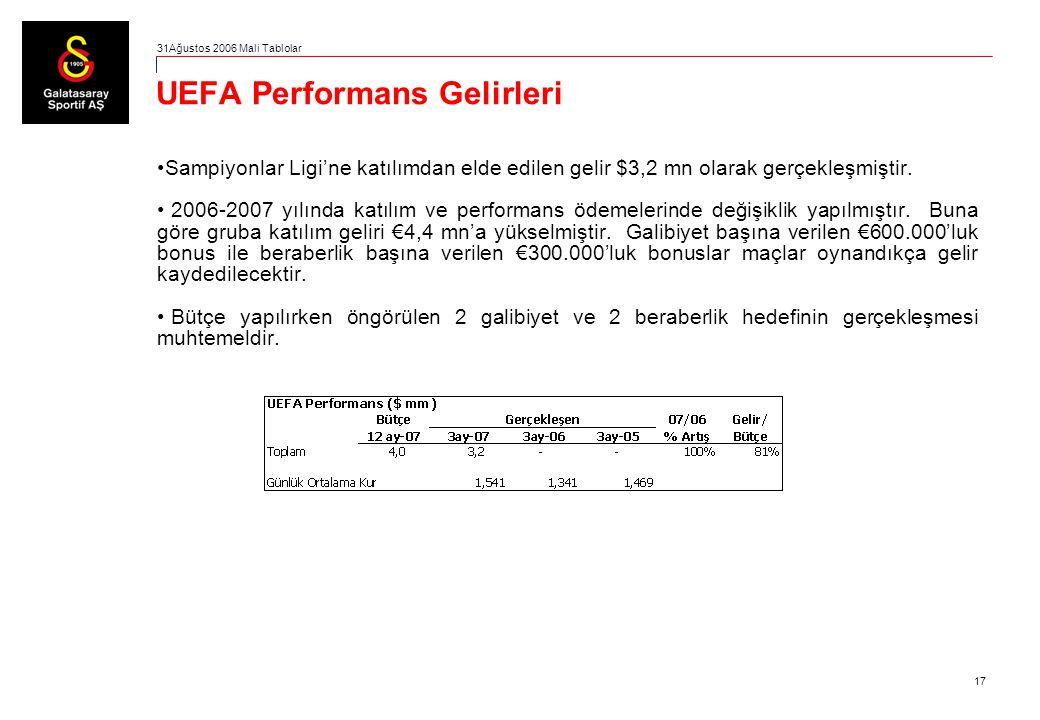17 UEFA Performans Gelirleri Sampiyonlar Ligi'ne katılımdan elde edilen gelir $3,2 mn olarak gerçekleşmiştir. 2006-2007 yılında katılım ve performans