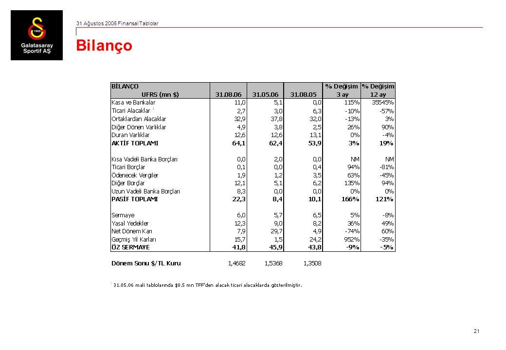 21 Bilanço 31 Ağustos 2006 Finansal Tablolar