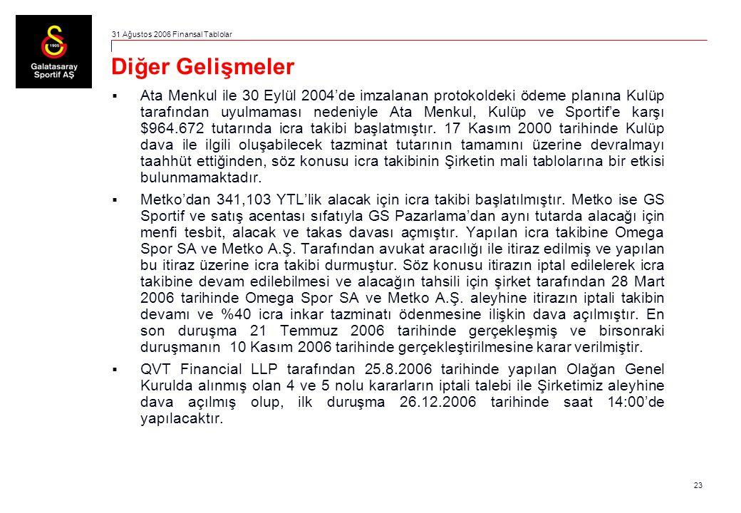 23 Diğer Gelişmeler  Ata Menkul ile 30 Eylül 2004'de imzalanan protokoldeki ödeme planına Kulüp tarafından uyulmaması nedeniyle Ata Menkul, Kulüp ve