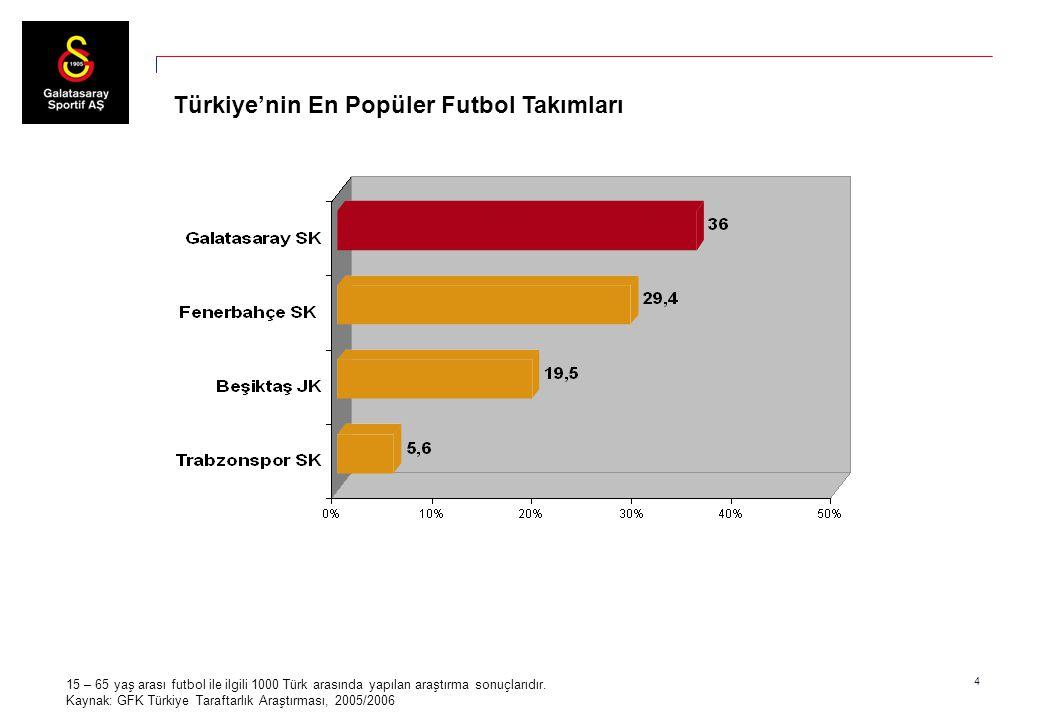 4 Türkiye'nin En Popüler Futbol Takımları 15 – 65 yaş arası futbol ile ilgili 1000 Türk arasında yapılan araştırma sonuçlarıdır. Kaynak: GFK Türkiye T
