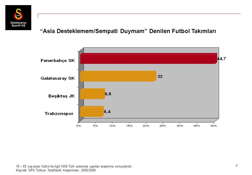 """5 15 – 65 yaş arası futbol ile ilgili 1000 Türk arasında yapılan araştırma sonuçlarıdır. Kaynak: GFK Türkiye Taraftarlık Araştırması, 2005/2006 """"Asla"""