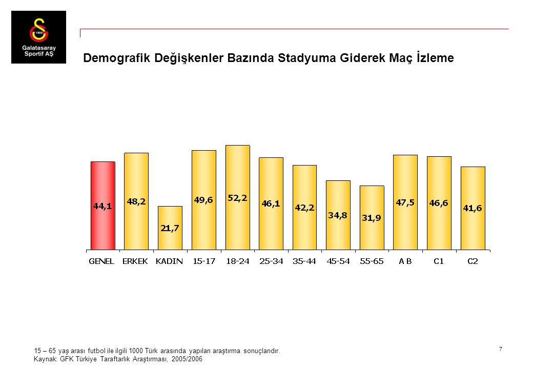 7 15 – 65 yaş arası futbol ile ilgili 1000 Türk arasında yapılan araştırma sonuçlarıdır. Kaynak: GFK Türkiye Taraftarlık Araştırması, 2005/2006 Demogr