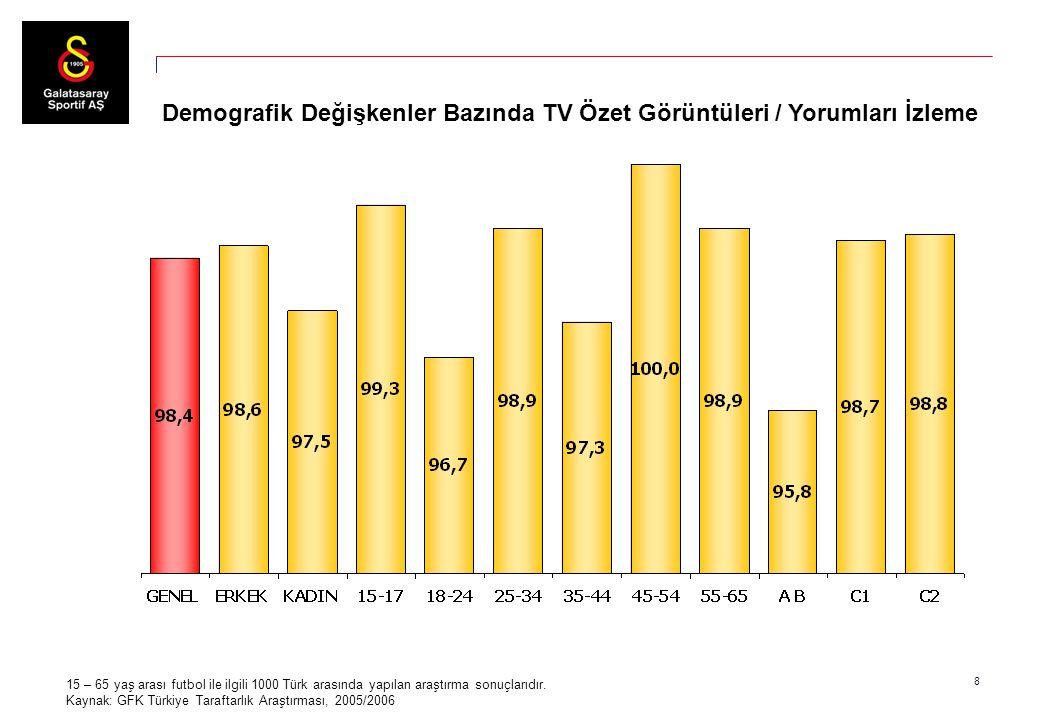 8 15 – 65 yaş arası futbol ile ilgili 1000 Türk arasında yapılan araştırma sonuçlarıdır. Kaynak: GFK Türkiye Taraftarlık Araştırması, 2005/2006 Demogr