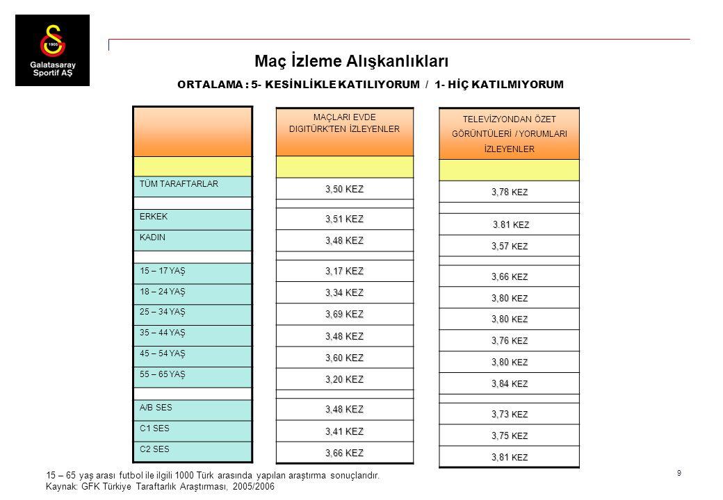 9 15 – 65 yaş arası futbol ile ilgili 1000 Türk arasında yapılan araştırma sonuçlarıdır. Kaynak: GFK Türkiye Taraftarlık Araştırması, 2005/2006 Maç İz