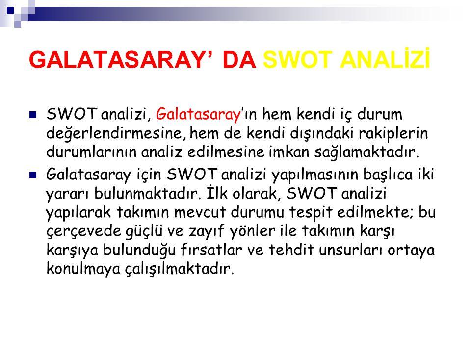 GALATASARAY' DA SWOT ANALİZİ SWOT aynı zamanda Galatasaray'ın gelecekteki durumunun ne olacağını tespit ve tahmin etmeye yarayan da bir analiz tekniğidir.