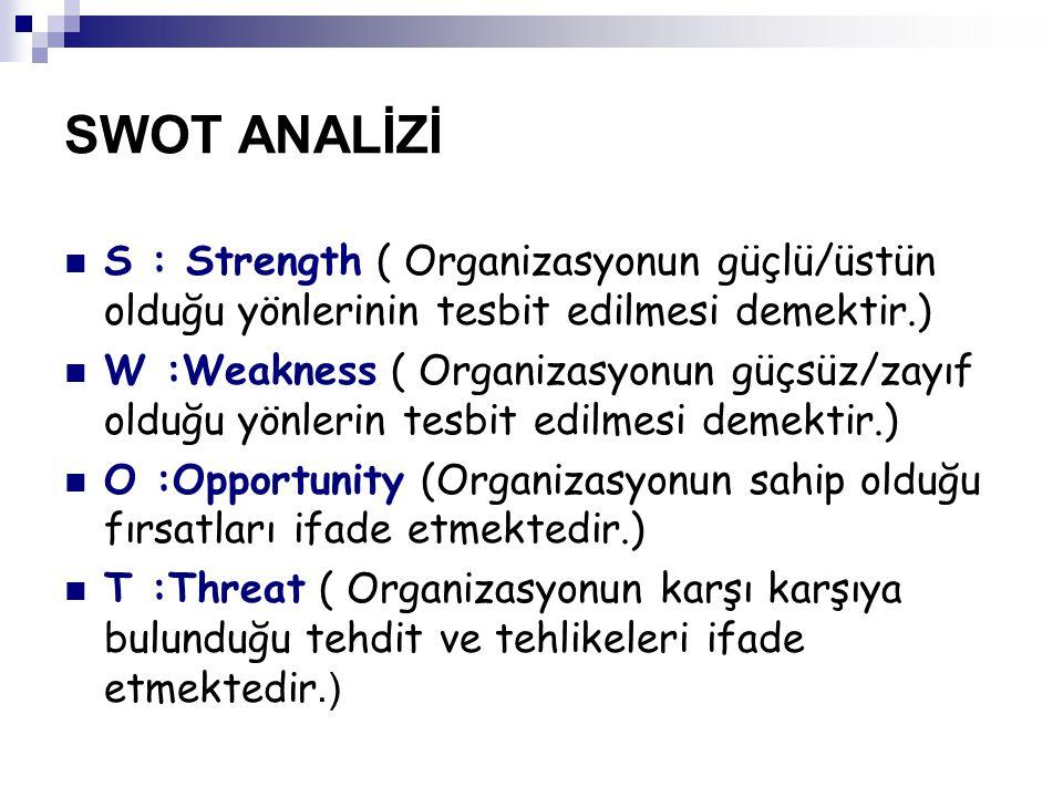 SWOT ANALİZİ S : Strength ( Organizasyonun güçlü/üstün olduğu yönlerinin tesbit edilmesi demektir.) W :Weakness ( Organizasyonun güçsüz/zayıf olduğu yönlerin tesbit edilmesi demektir.) O :Opportunity (Organizasyonun sahip olduğu fırsatları ifade etmektedir.) T :Threat ( Organizasyonun karşı karşıya bulunduğu tehdit ve tehlikeleri ifade etmektedir.)