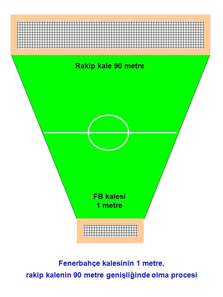 FB kalesi 1 metre Rakip kale 90 metre Fenerbahçe kalesinin 1 metre, rakip kalenin 90 metre genişliğinde olma procesi