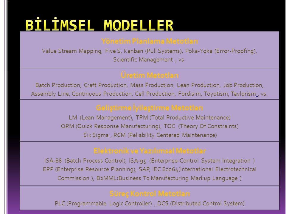 Yönetim Planlama Metotları Value Stream Mapping, Five S, Kanban (Pull Systems), Poka-Yoke (Error-Proofing), Scientific Management, vs. Üretim Metotlar