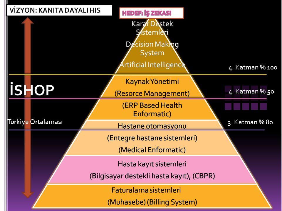 Türkiye Ortalaması İSHOP 3. Katman % 80 4. Katman % 50 4. Katman % 100