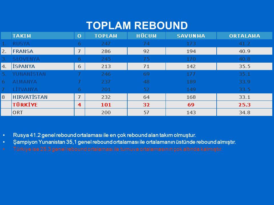 TOPLAM REBOUND Rusya 41.2 genel rebound ortalaması ile en çok rebound alan takım olmuştur. Şampiyon Yunanistan 35,1 genel rebound ortalaması ile ortal